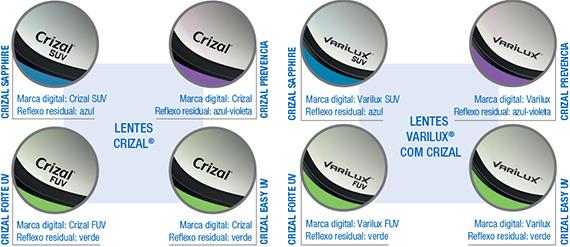 OBS  As lentes antirreflexo Crizal Sapphire Face Interna UV não têm marca  digital, nem reflexo residual porque a tecnologia é aplicada na parte  interna das ... 1d086787ff