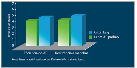 e4d4c79ecd9ca Crizal Easy é muito superior as lentes comuns em termos de eficiência do  antirreflexo e resistência a manchas.