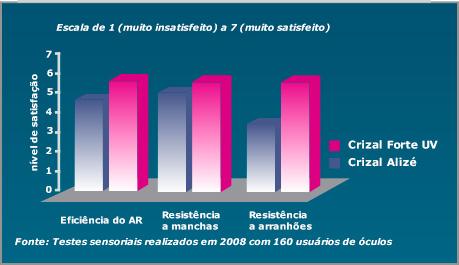 Crizal Forte UV oferece nitidamente a melhor performance antirreflexo,  superando Crizal Alizďż˝ Plus e Crizal Easy em todos os aspectos   eficiencia do ... c0c5d05ccd