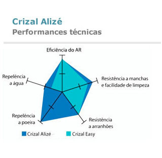 Crizal Alizé Plus - Performances técnicas