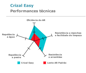 Crizal Easy - Performances técnicas