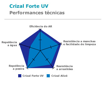 Crizal Forte UV - Performances técnicas