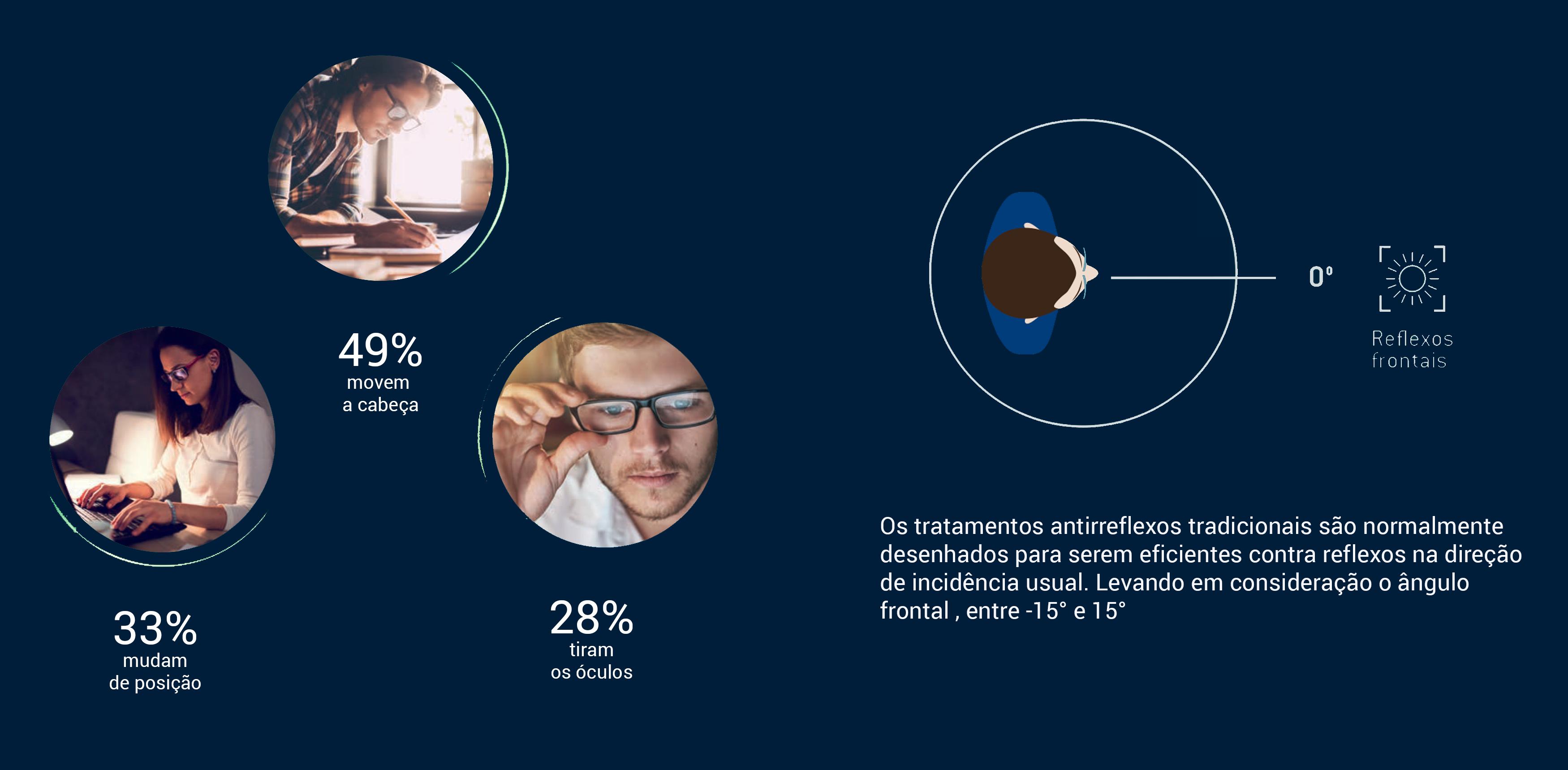 ba958d3b3d3ad Em pesquisa realizada pela Essilor, fabricante das lentes Crizal, ouviu  usuários de óculos do mundo para saber como os reflexos afetam os seus  hábitos¹.